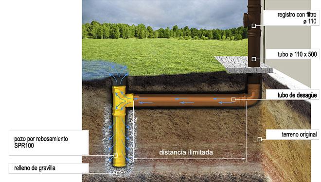 Sistema De Drenaje De Aguas Pluviales
